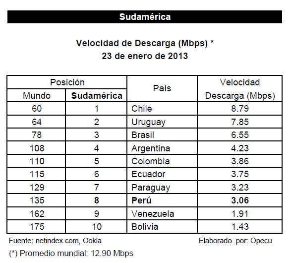 Velocidades de Internet en Sudamérica