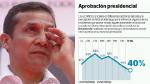 Popularidad de Humala sigue en bajada - Noticias de victor isla